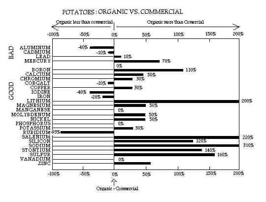 Potatoes: Organic vs. Commercial