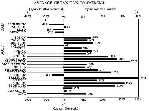 Average: Organic vs. Commercial
