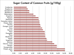 Fruit Sugar Chart