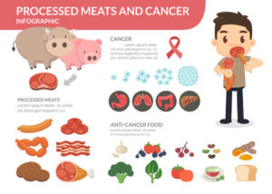 67766946 - processed meats and cancer.